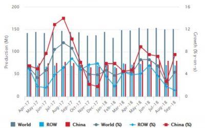 La producción mundial de acero crudo llegó…
